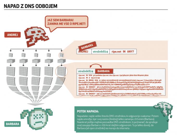 Grafika, ki prikazuje potek napada z DNS odbojem