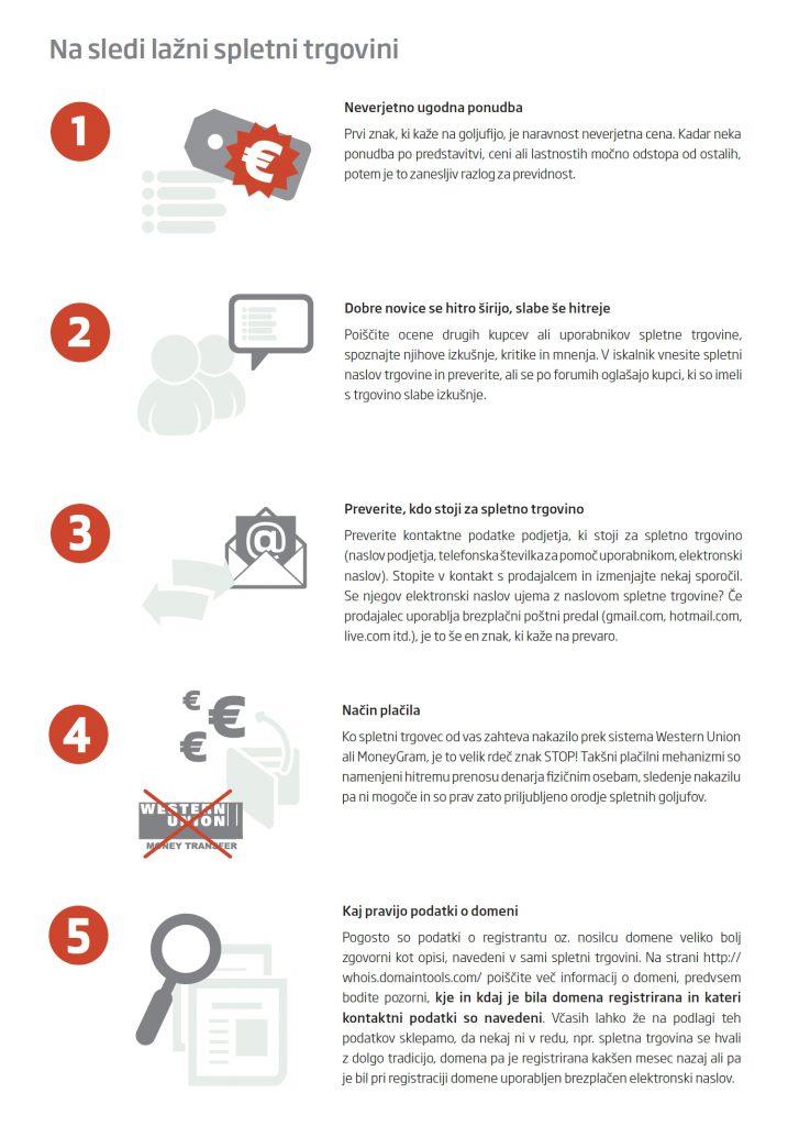 Infografika, ki prikazuje znake, kako prepoznamo lažno spletno trgovino