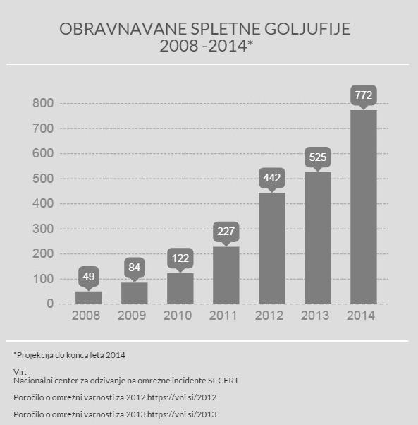 Statistika spletnih goljufij 2008 - 2014