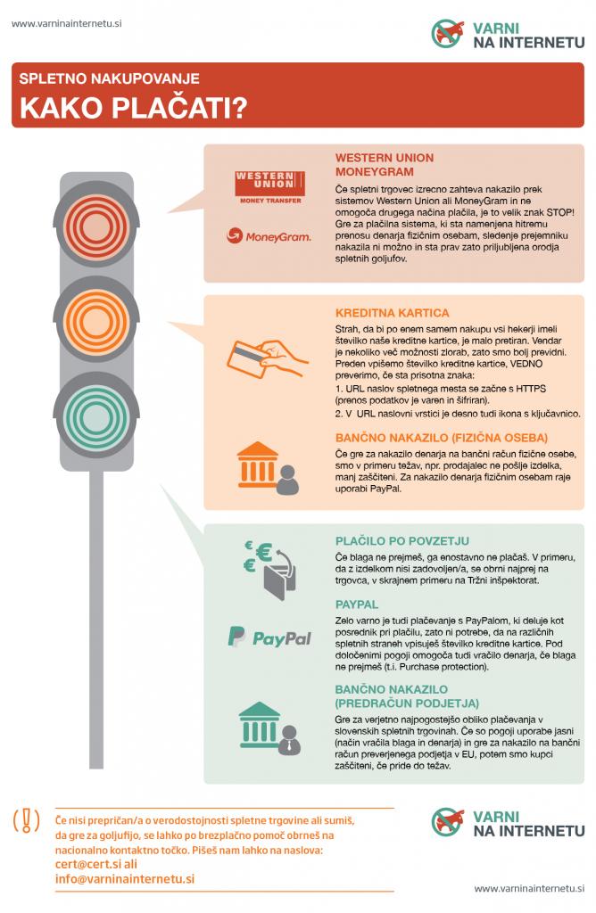 Grafika: semafor plačilnih sredstev, na katerem vidimo, s čim je najboljše plačati pri spletnih nakupih