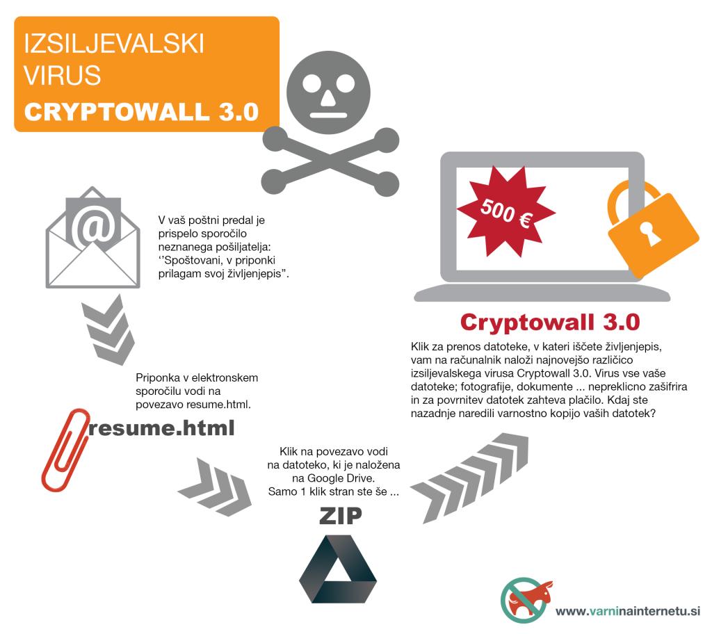Grafika, ki prikazuje, kako se širi izsiljevalski virus Cryptowall