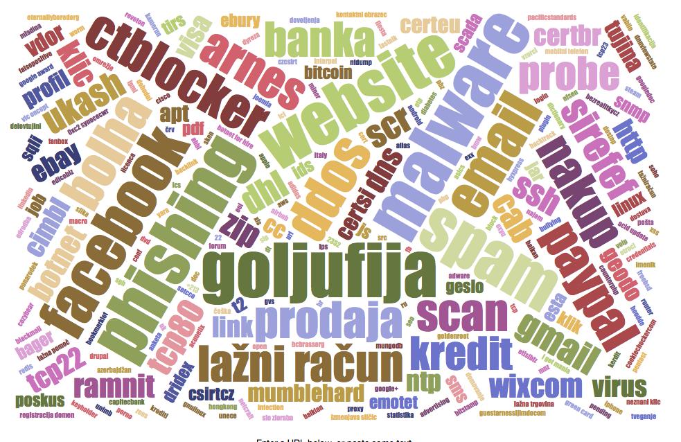 Oblak oznak prikazuje ključne pojme v obravnavanih omrežnih incidentih v prvi polovici leta 2015.