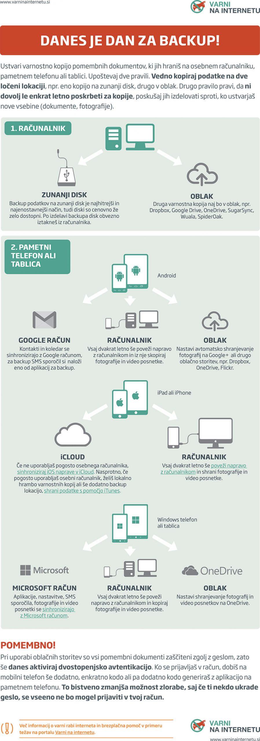 Inforgrafika, ki pojasnjuje načela ustreznega varnostnega kopiranja za vse tipe naprav (računalnike, tablice in pametne telefone) treh različnih operacijskih sistemov; Android, iOS in Widows.
