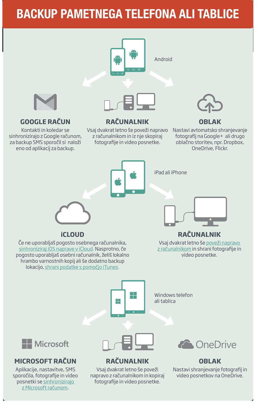 Grafika, ki ponazarja, kako narediti backup pametnega telefona ali tablice.