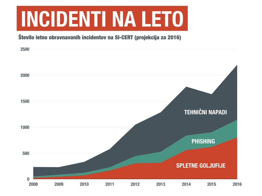 Graf, ki prikazuje porast omrežnih incidentov od leta 2008 do 2015, SI-CERT