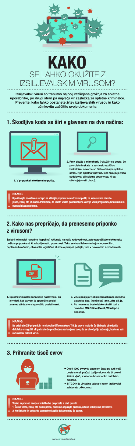 Infografika Kako se lahko okužite z izsiljevalskim virusom?