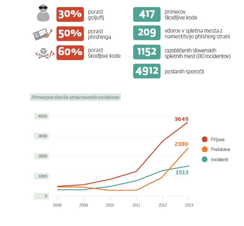 Graf prikazuje porast števila obravnavanih incidentov in porast spletnih goljufij ter škodljive kode v primerjavi z letom 2012.