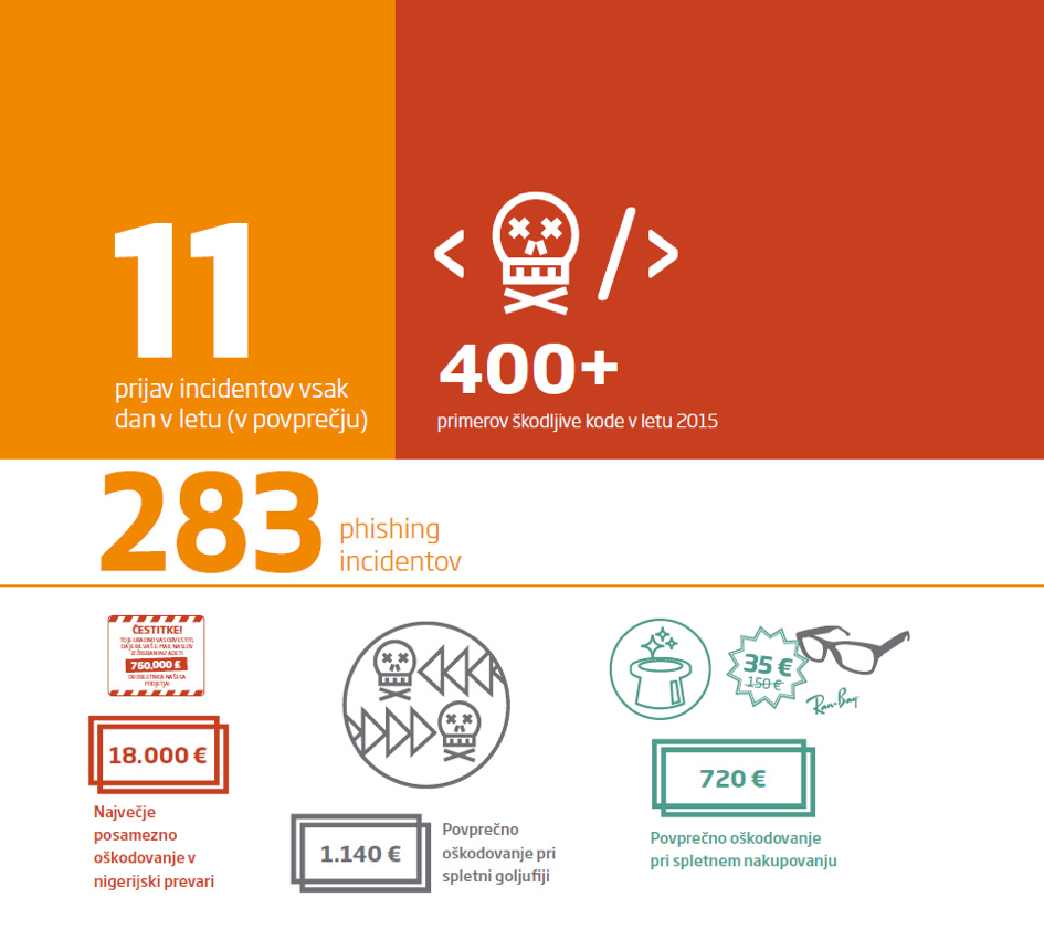 Izstopajoči primeri in številke v letu 2015 - povprečno 11 prijav vsak dan, več kot 400 primerov škodljive kode, 283 primerov phishing napadov in podatki o povprečnem finančnem oškodovanju - 1140 evrov pri spletni goljufiji, 720 evrov pri spletnem nakupu.