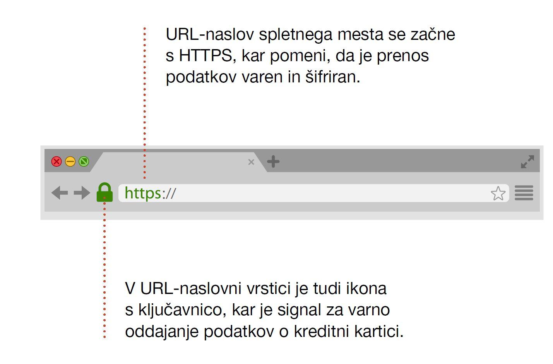Grafika prikazuje, da se šifriran prenos podatkov o kreditni kartici prikaže tako, da je v URL vrstici zelena sklenjena ključavnica, URL naslov spletnega mesta pa se začne s HTTPS.