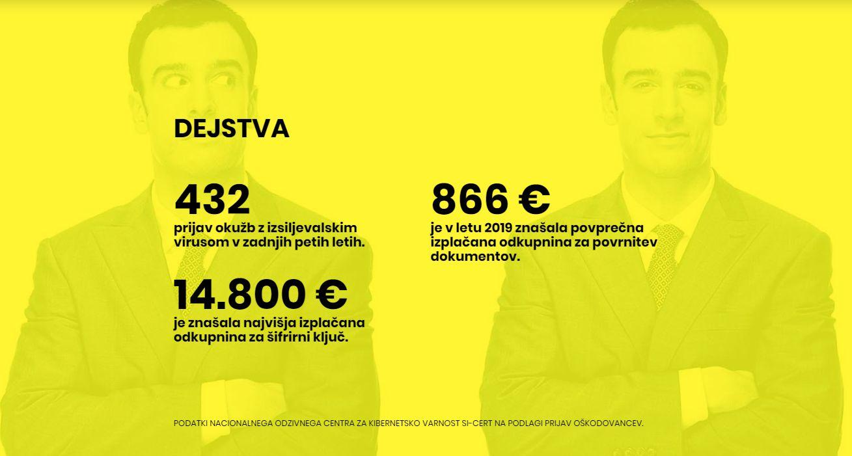 Finančne posledice okužb z izsiljevalskimi virusi so visoke - 14800 evrov je znašala najvišja izplačana odkupnina, 866 evrov pa povprečna izplačana odkupina v letu 2'19