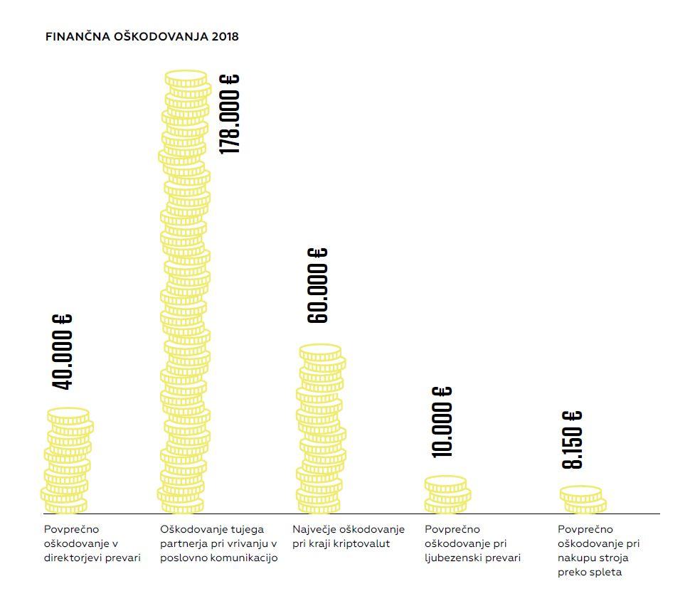 Grafični prikaz izstopajočih primerov in finančnega oškodovanja.