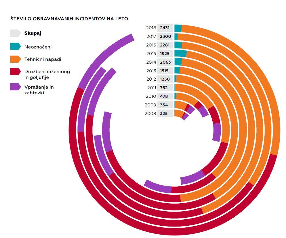 Statistika obravnavanih incidentov 2008 - 2018