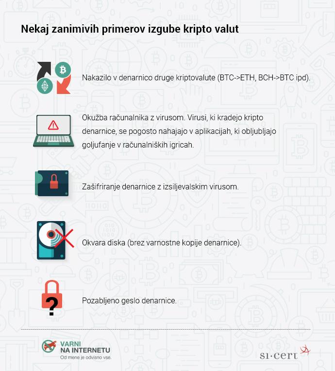 Grafika, ki prikazuje primere izgube kripto valut